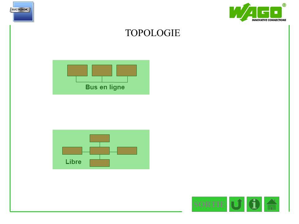 3.1.2.2 TOPOLOGIE Bus en ligne Libre SORTIE