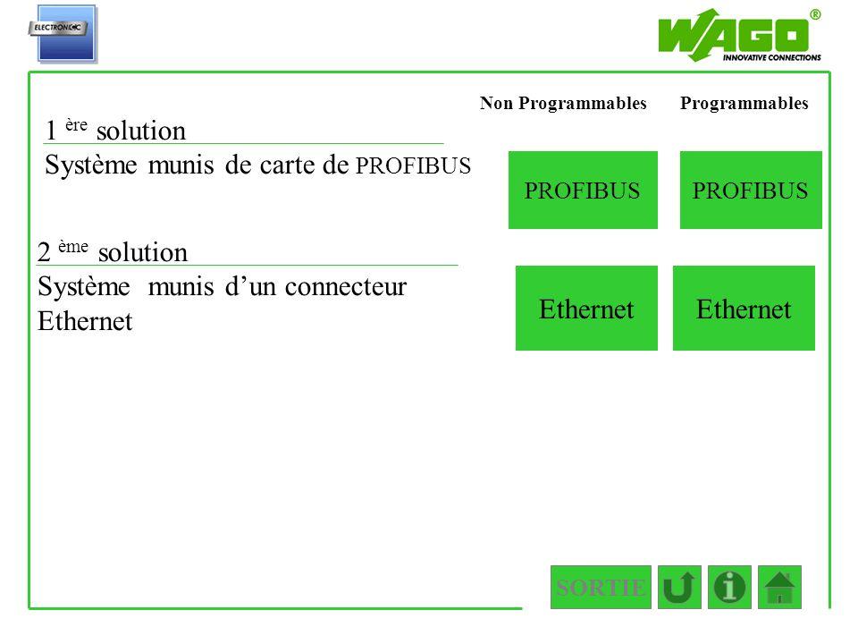 Système munis de carte de PROFIBUS