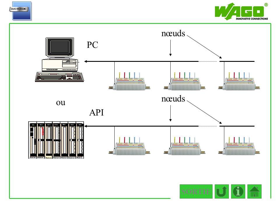 Exemples de nœuds nœuds PC nœuds ou API SORTIE