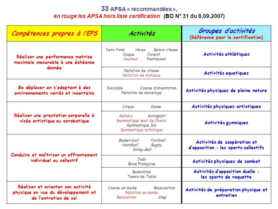 33 APSA « recommandées », en rouge les APSA hors liste certification (BO N° 31 du 6.09.2007)