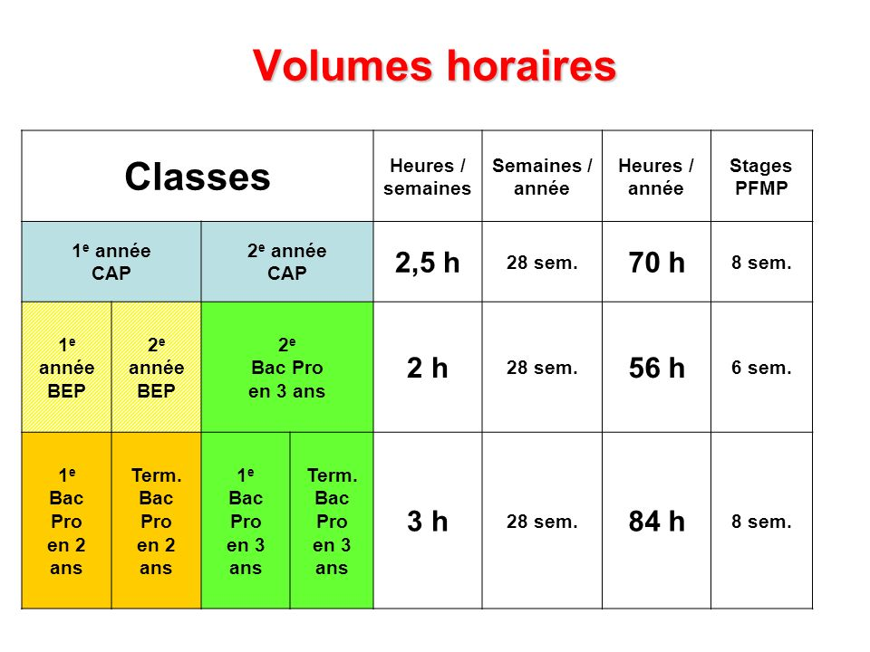 Volumes horaires Classes 2,5 h 70 h 2 h 56 h 3 h 84 h Heures /