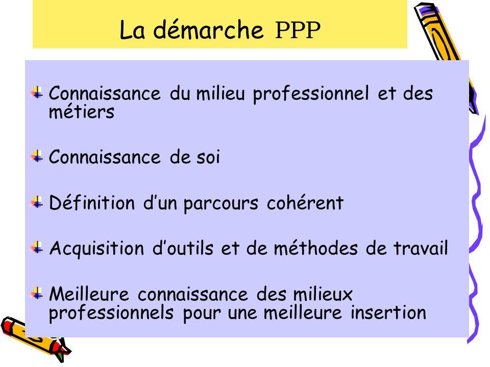 La démarche PPP Connaissance du milieu professionnel et des métiers