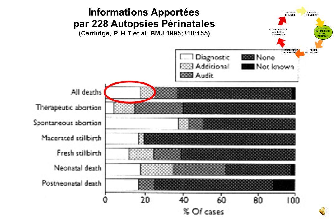 Informations Apportées par 228 Autopsies Périnatales