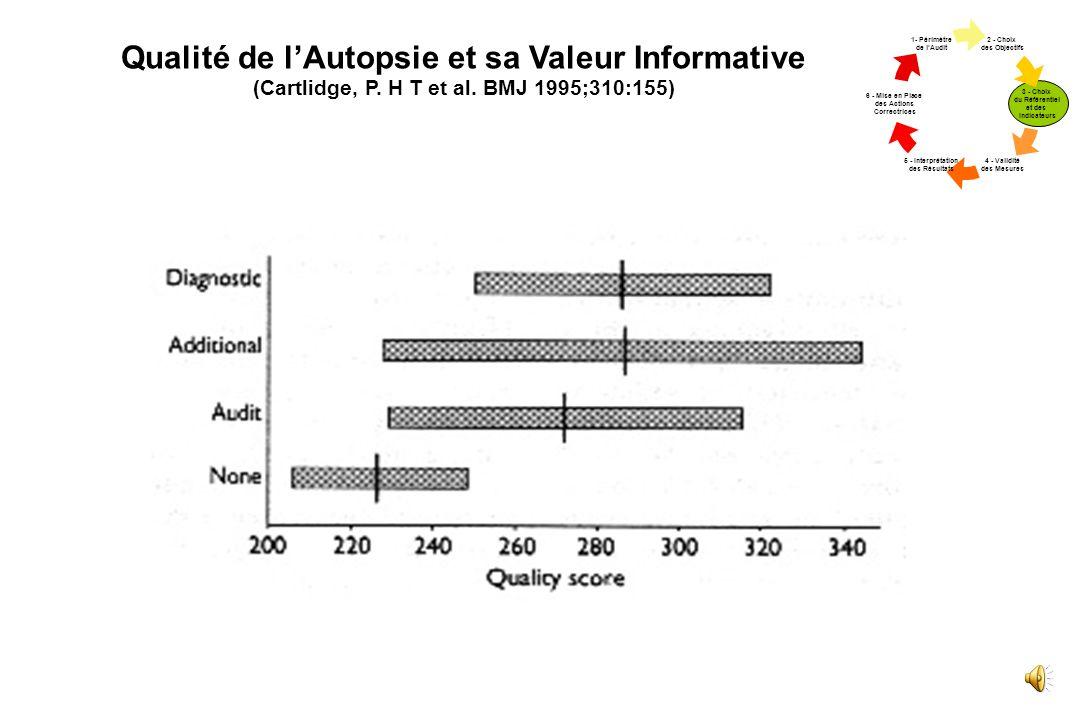 Qualité de l'Autopsie et sa Valeur Informative