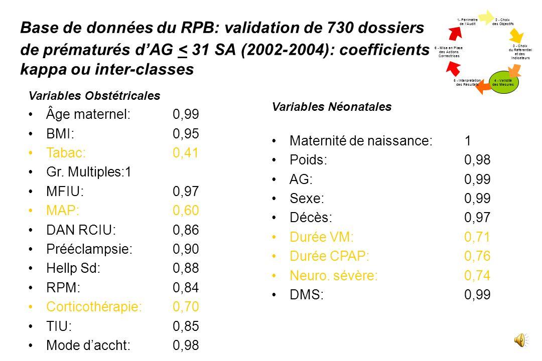 Base de données du RPB: validation de 730 dossiers de prématurés d'AG < 31 SA (2002-2004): coefficients kappa ou inter-classes
