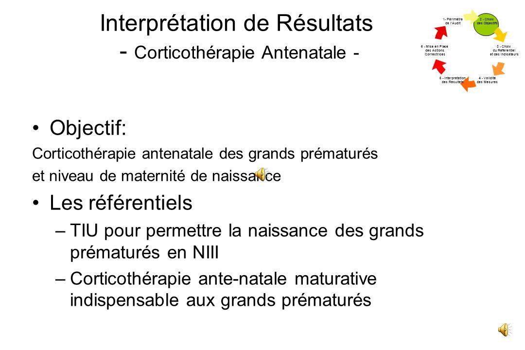 Interprétation de Résultats - Corticothérapie Antenatale -