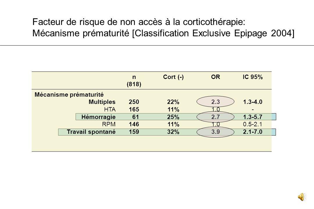Facteur de risque de non accès à la corticothérapie: