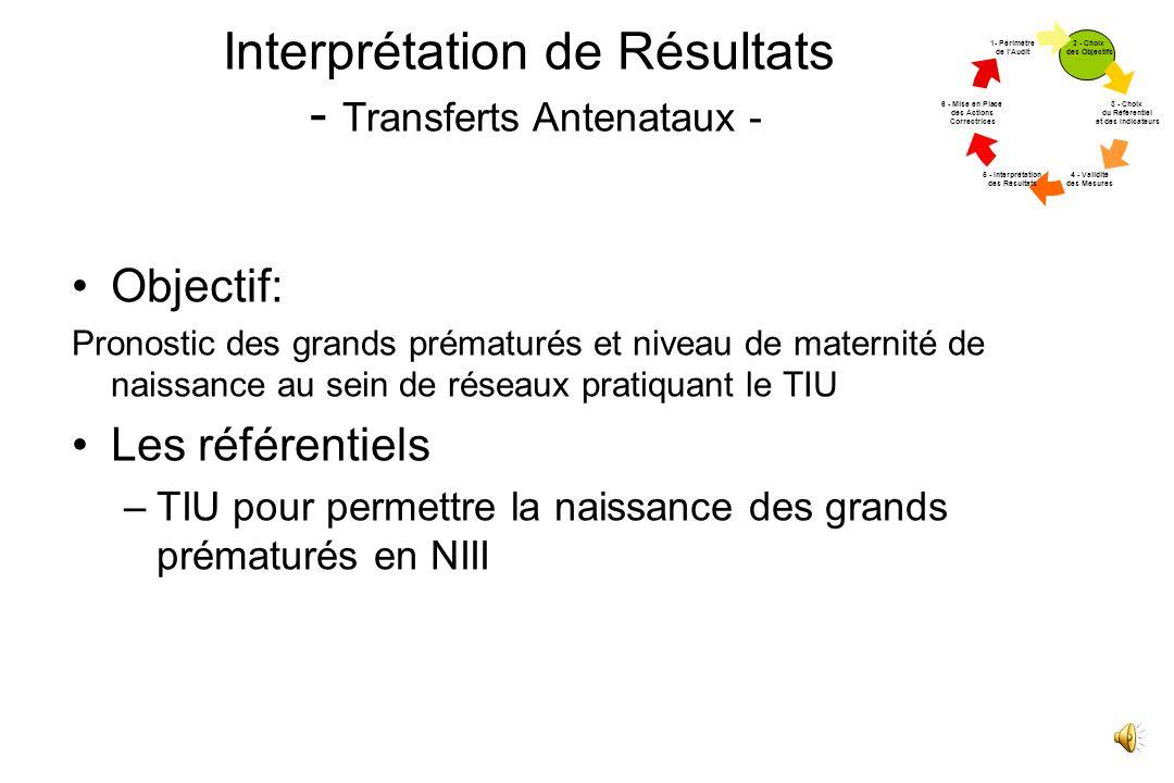 Interprétation de Résultats - Transferts Antenataux -