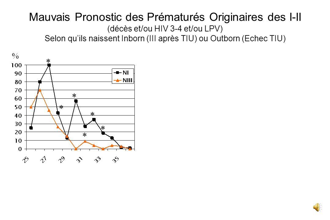 Mauvais Pronostic des Prématurés Originaires des I-II (décès et/ou HIV 3-4 et/ou LPV) Selon qu'ils naissent Inborn (III après TIU) ou Outborn (Echec TIU)