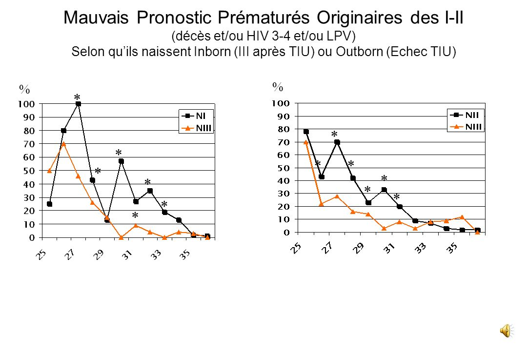Mauvais Pronostic Prématurés Originaires des I-II (décès et/ou HIV 3-4 et/ou LPV) Selon qu'ils naissent Inborn (III après TIU) ou Outborn (Echec TIU)