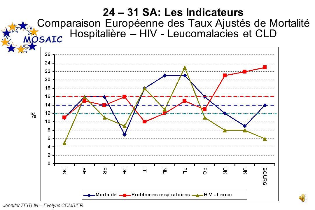 24 – 31 SA: Les Indicateurs Comparaison Européenne des Taux Ajustés de Mortalité Hospitalière – HIV - Leucomalacies et CLD