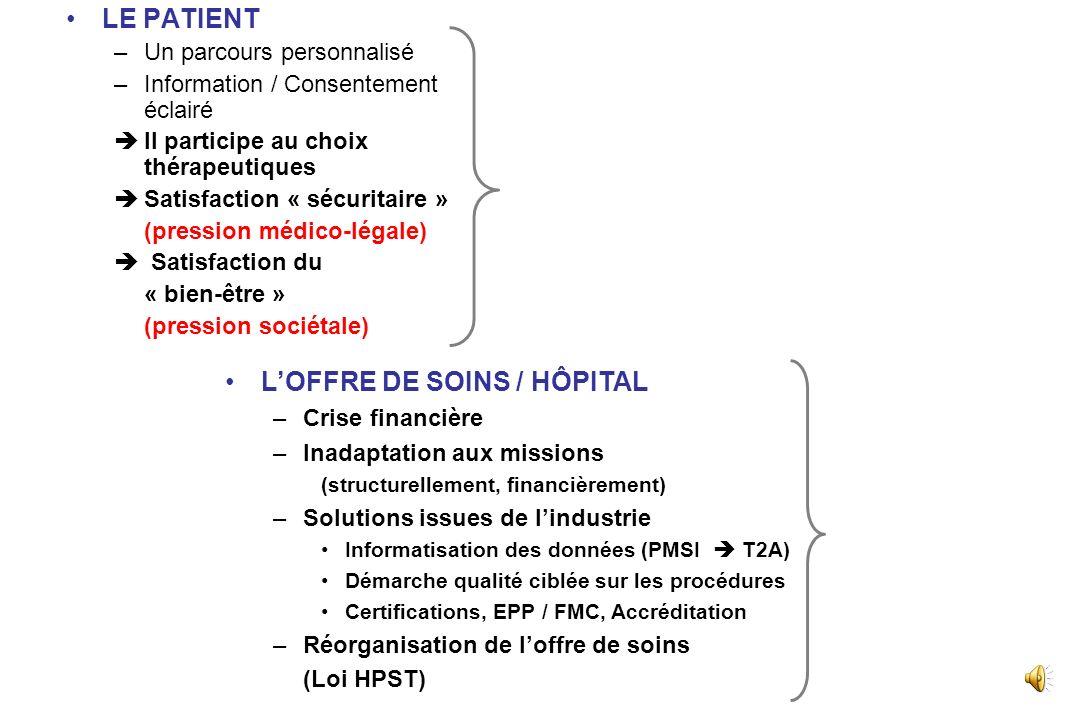 L'OFFRE DE SOINS / HÔPITAL