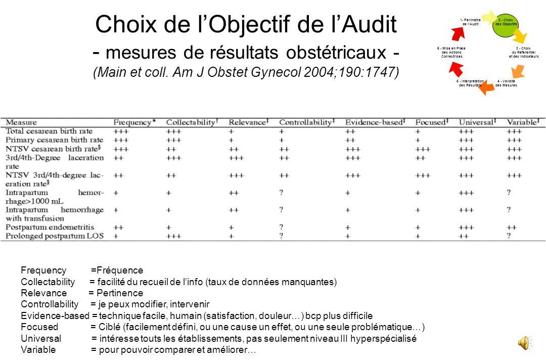 Choix de l'Objectif de l'Audit - mesures de résultats obstétricaux - (Main et coll. Am J Obstet Gynecol 2004;190:1747)