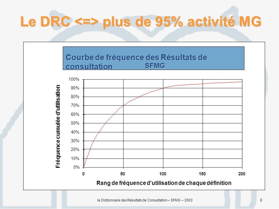 Le DRC <=> plus de 95% activité MG