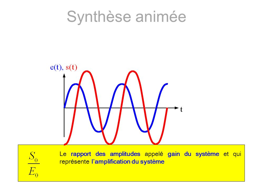 Synthèse animée Le rapport des amplitudes appelé gain du système et qui représente l'amplification du système.