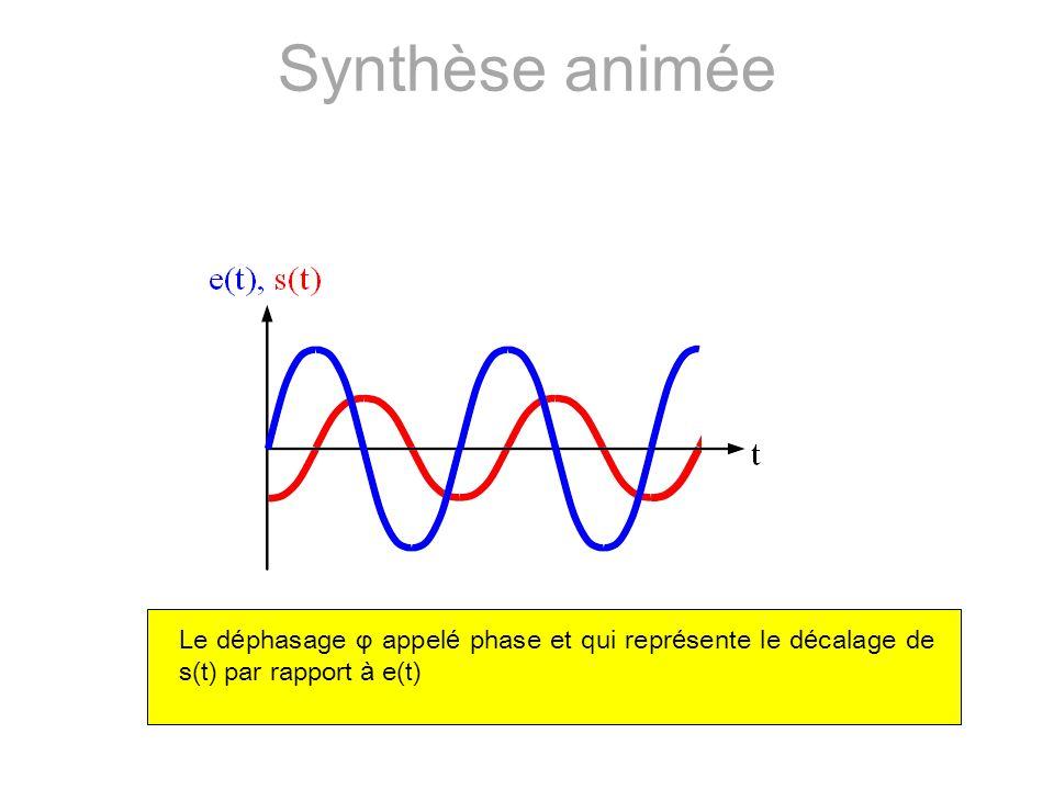 Synthèse animée Le déphasage φ appelé phase et qui représente le décalage de s(t) par rapport à e(t)