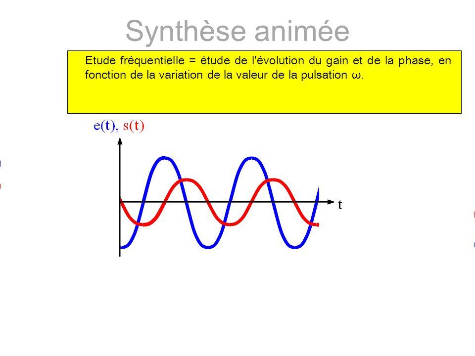 Synthèse animée Etude fréquentielle = étude de l évolution du gain et de la phase, en fonction de la variation de la valeur de la pulsation ω.