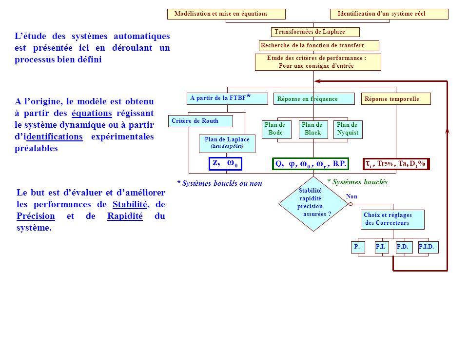 Modélisation et mise en équations