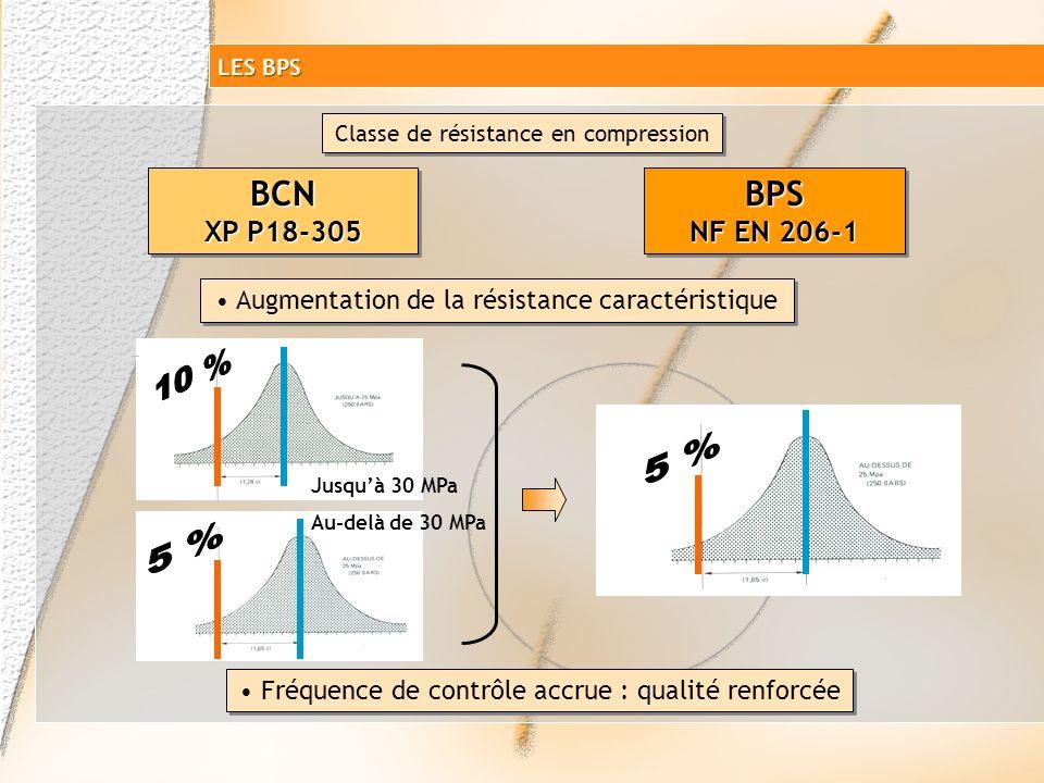 LES BPS Classe de résistance en compression. BCN XP P18-305. BPS NF EN 206-1. Augmentation de la résistance caractéristique.