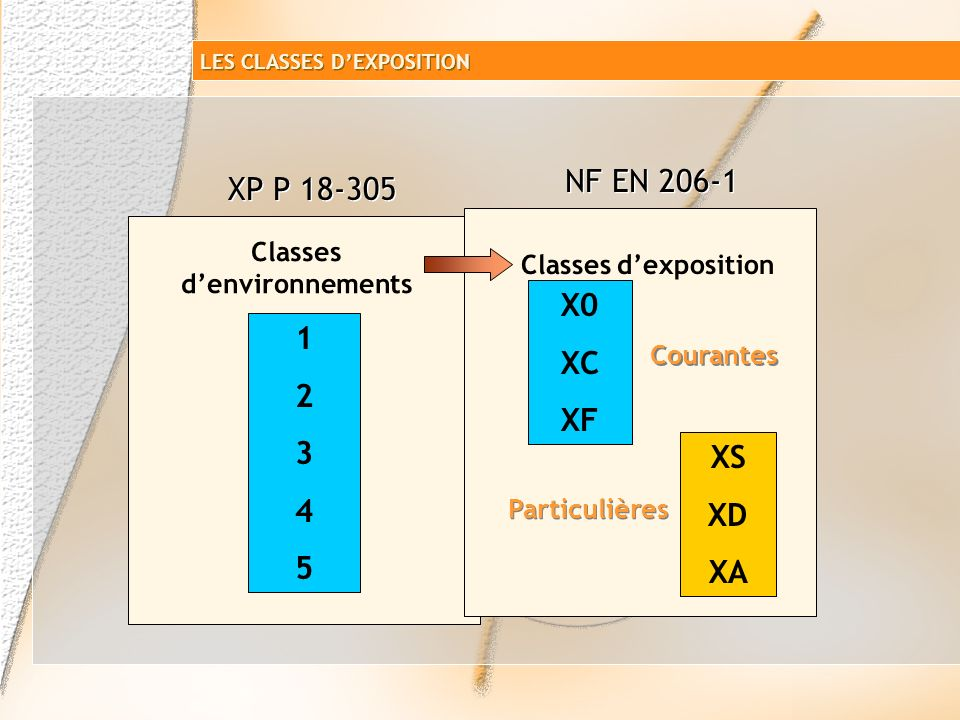 Classes d'environnements