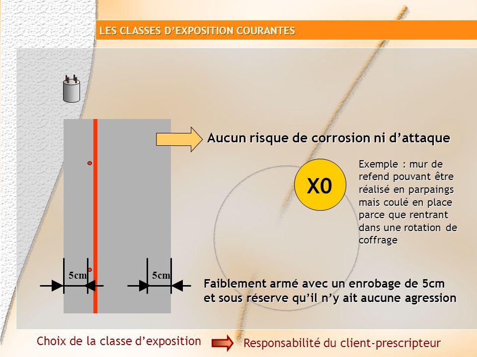 X0 Aucun risque de corrosion ni d'attaque