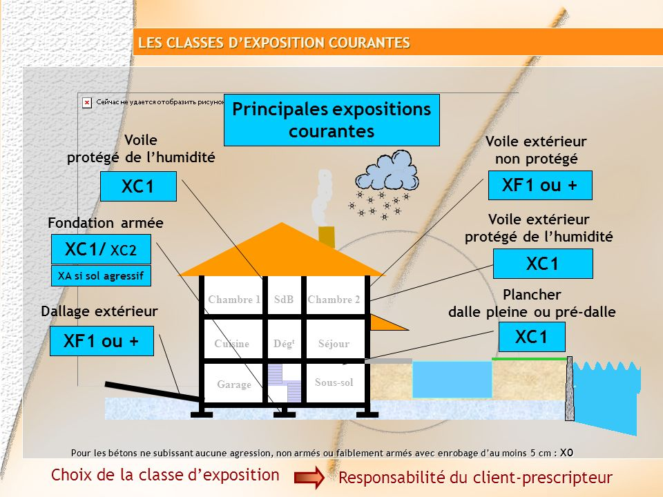 Principales expositions courantes