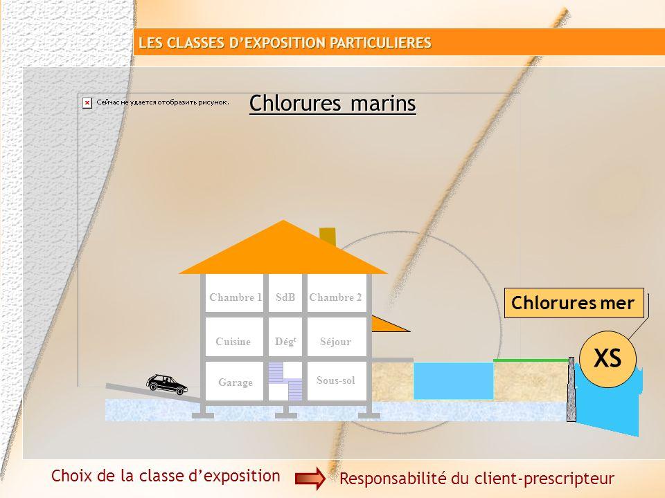 XS Chlorures marins Chlorures mer Choix de la classe d'exposition