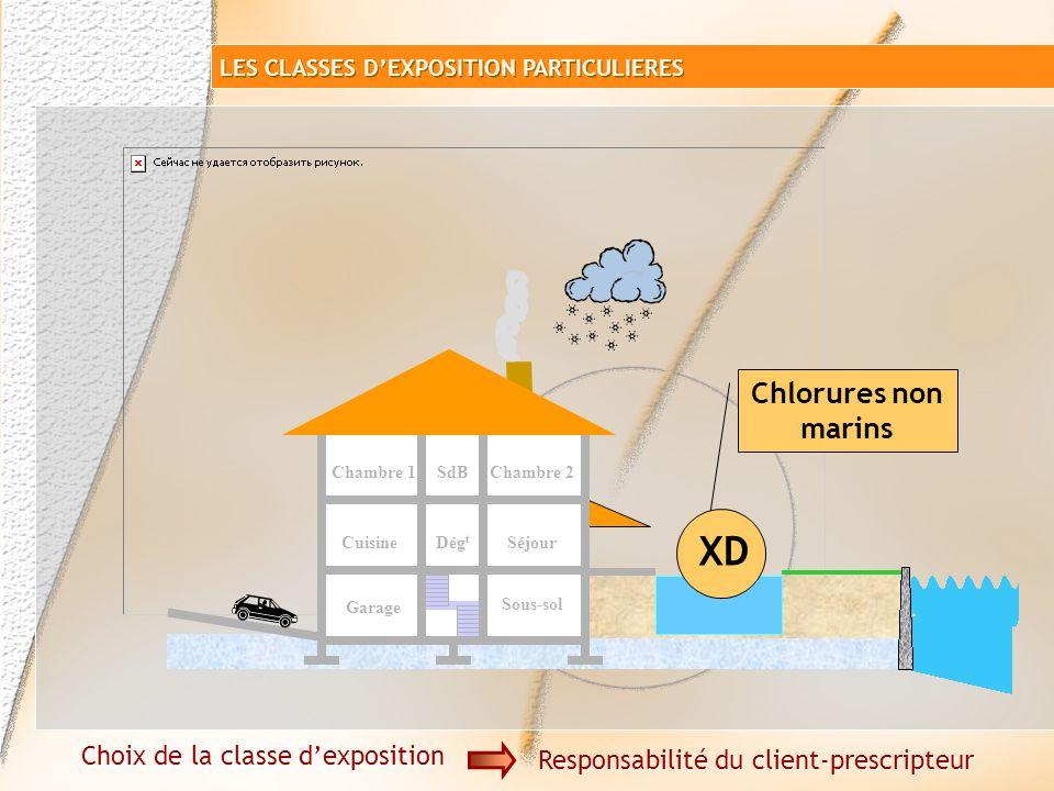 XD Chlorures non marins Choix de la classe d'exposition