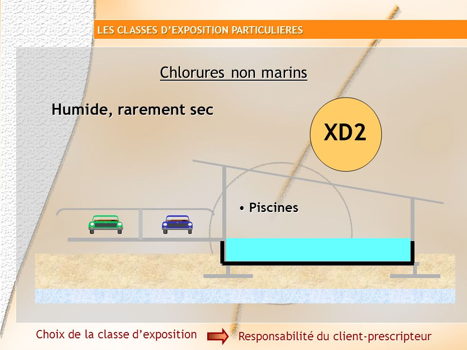 XD2 Chlorures non marins Humide, rarement sec Piscines