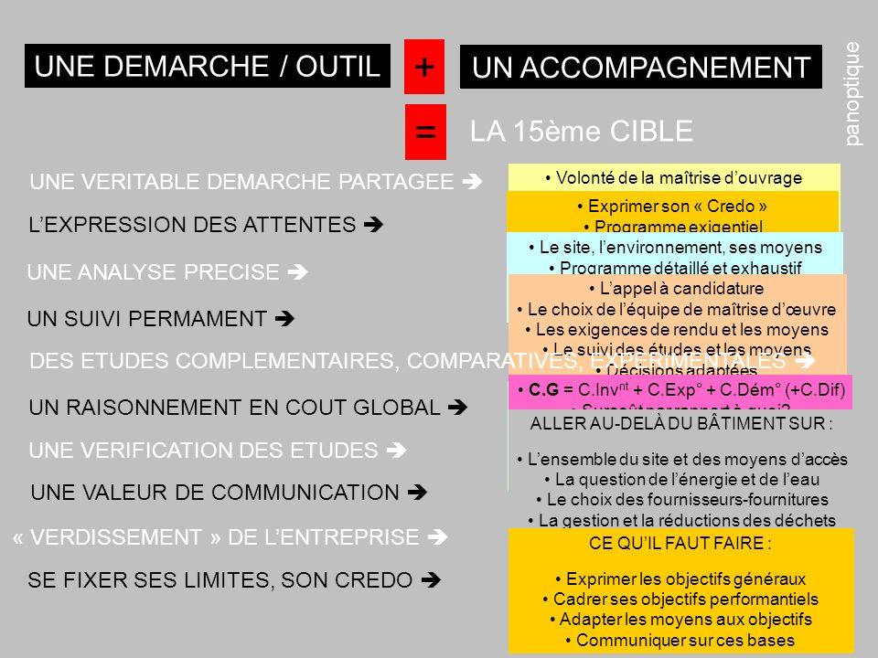 + = UNE DEMARCHE / OUTIL UN ACCOMPAGNEMENT LA 15ème CIBLE panoptique