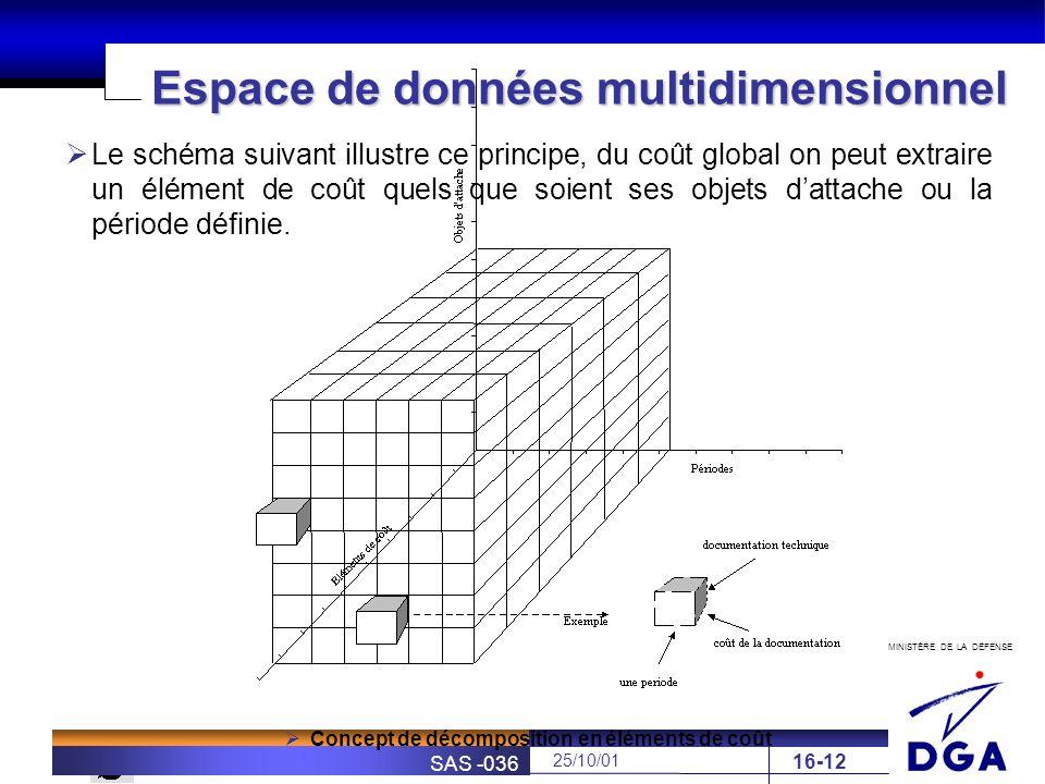 Espace de données multidimensionnel