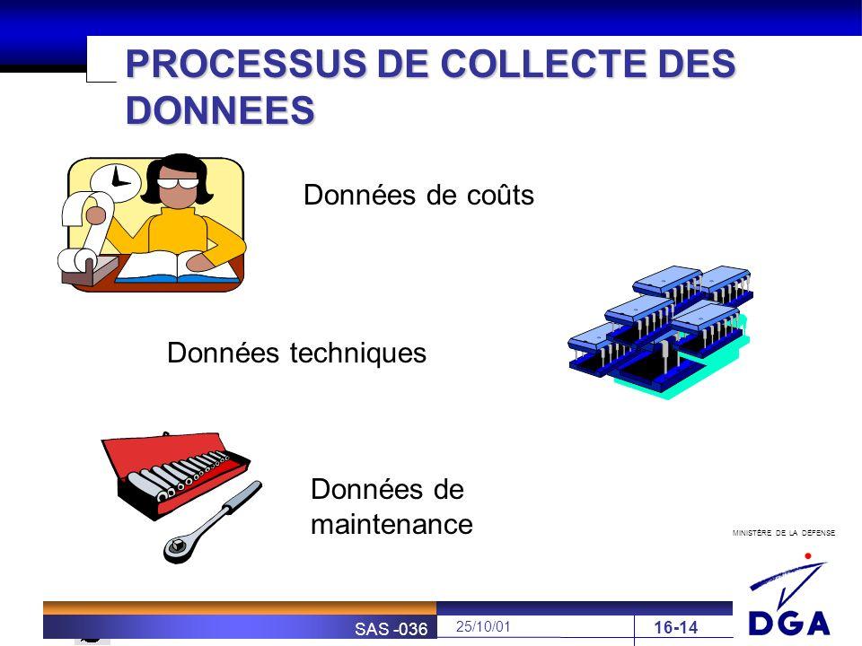 PROCESSUS DE COLLECTE DES DONNEES