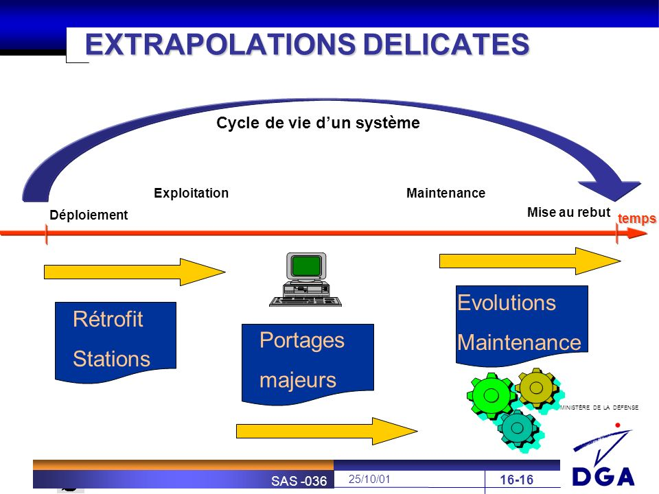 EXTRAPOLATIONS DELICATES