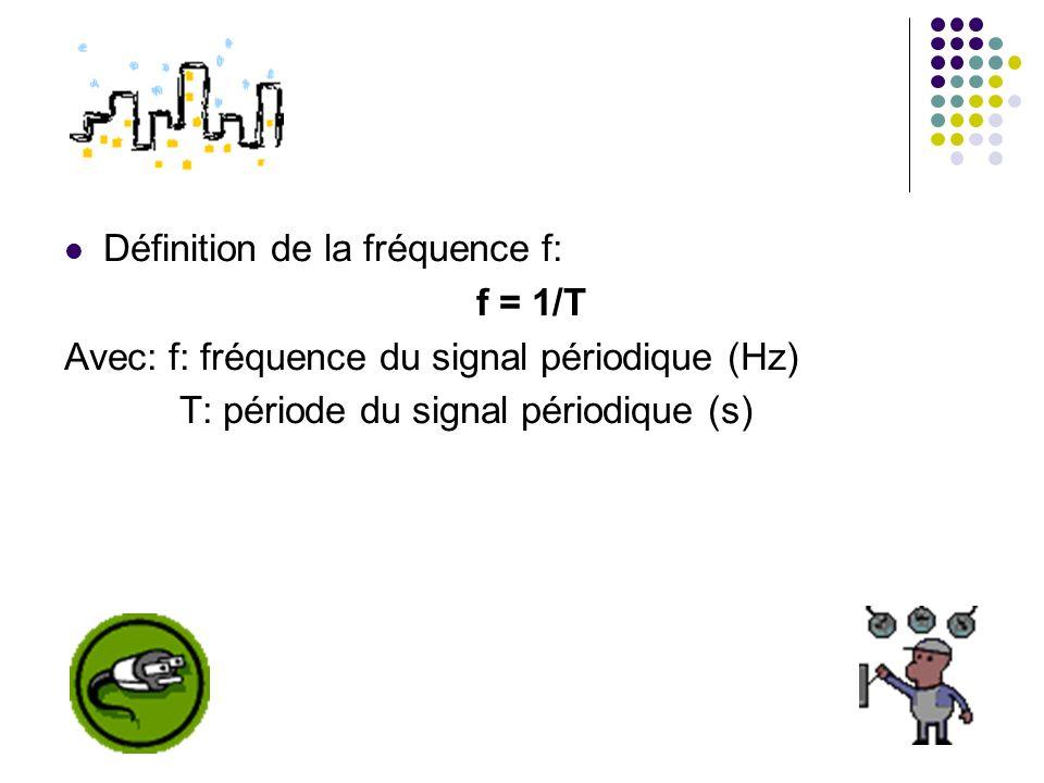 Définition de la fréquence f: