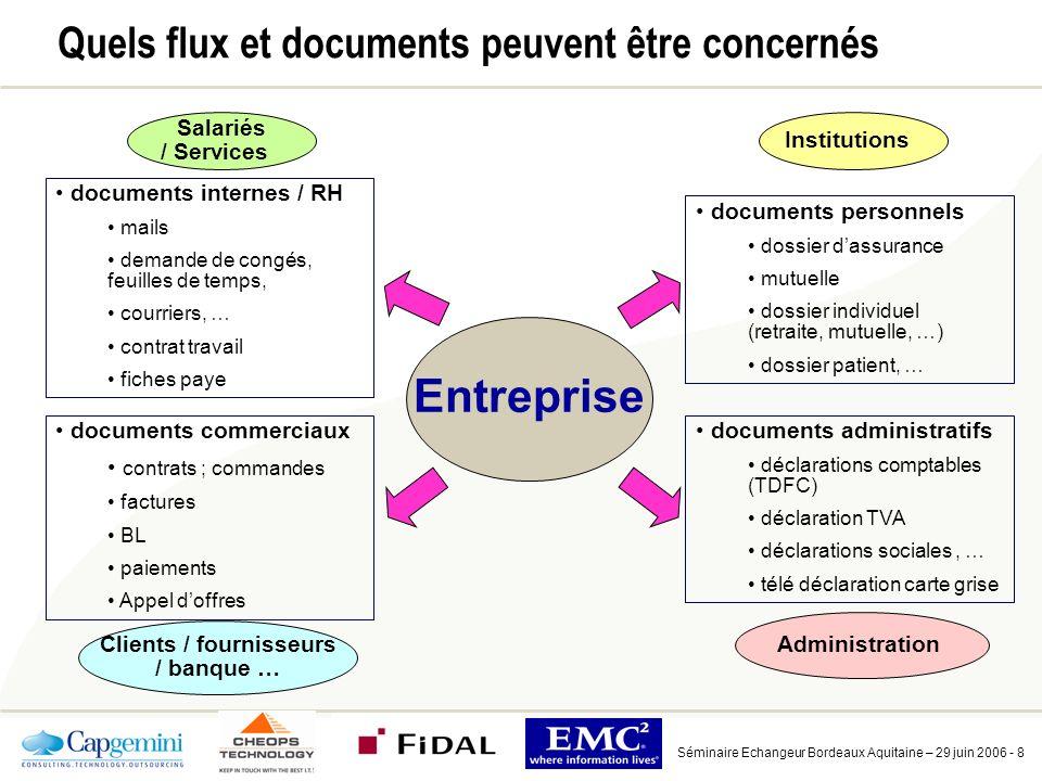 Principaux enjeux de l'automatisation et de la dématérialisation des documents entrants / sortants