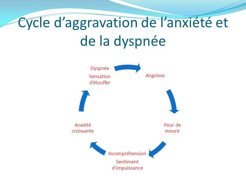 Cycle d'aggravation de l'anxiété et de la dyspnée