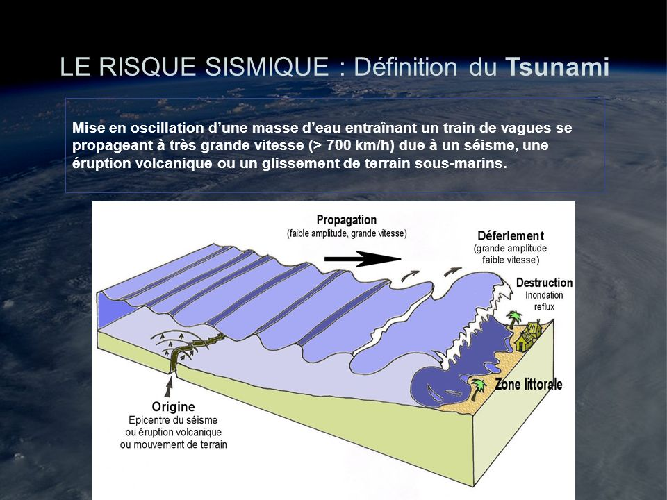 LE RISQUE SISMIQUE : Définition du Tsunami