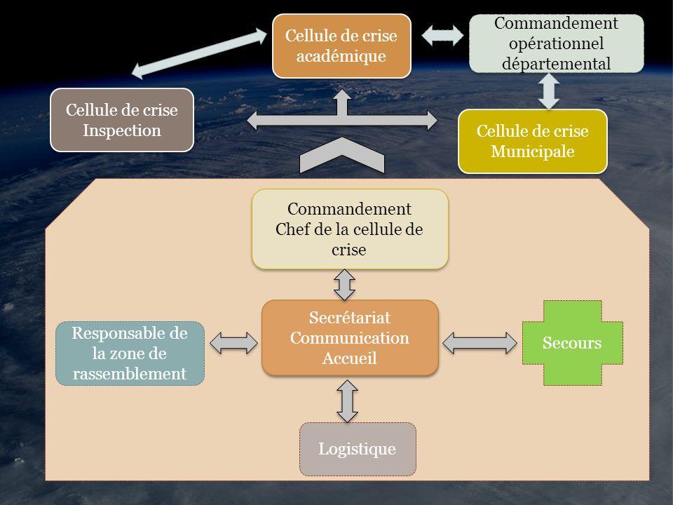 Cellule de crise académique Commandement opérationnel départemental