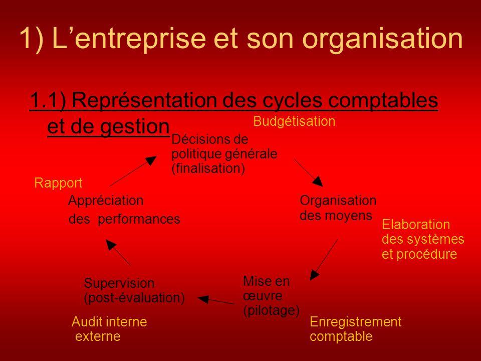 1) L'entreprise et son organisation