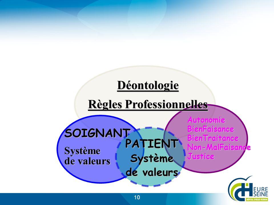 Règles Professionnelles PATIENT Système de valeurs