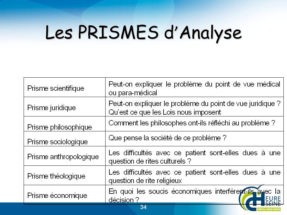 Les PRISMES d'Analyse