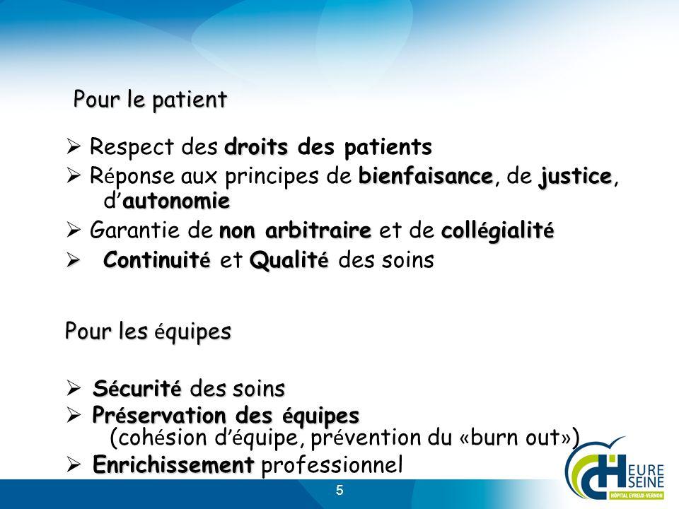 Pour le patient  Respect des droits des patients.  Réponse aux principes de bienfaisance, de justice, d'autonomie.