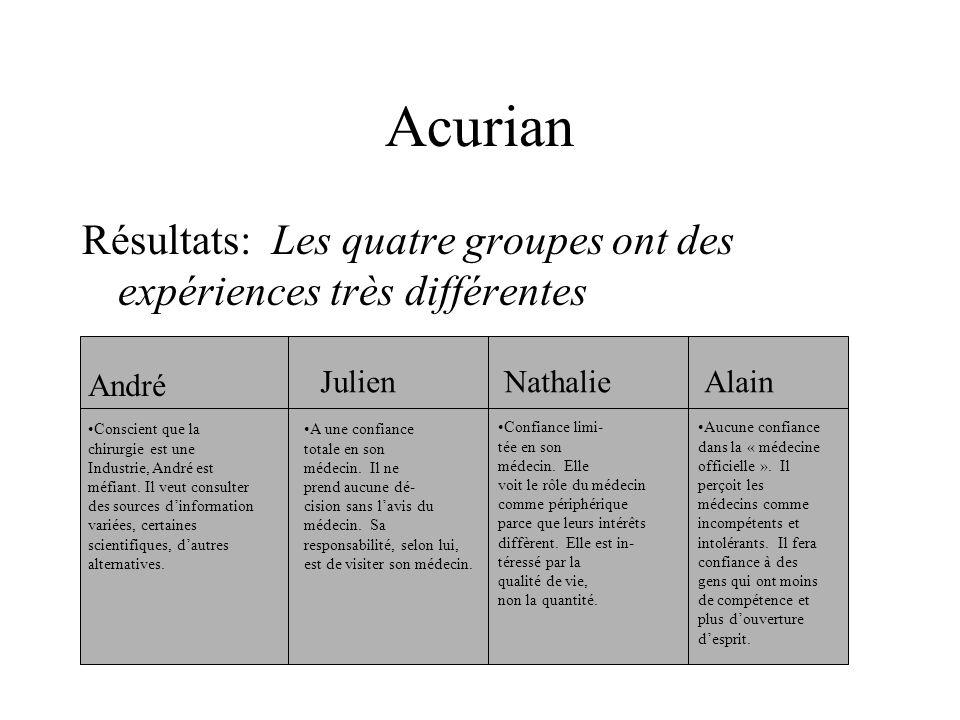 Acurian Résultats: Les quatre groupes ont des expériences très différentes. André. Julien. Nathalie.