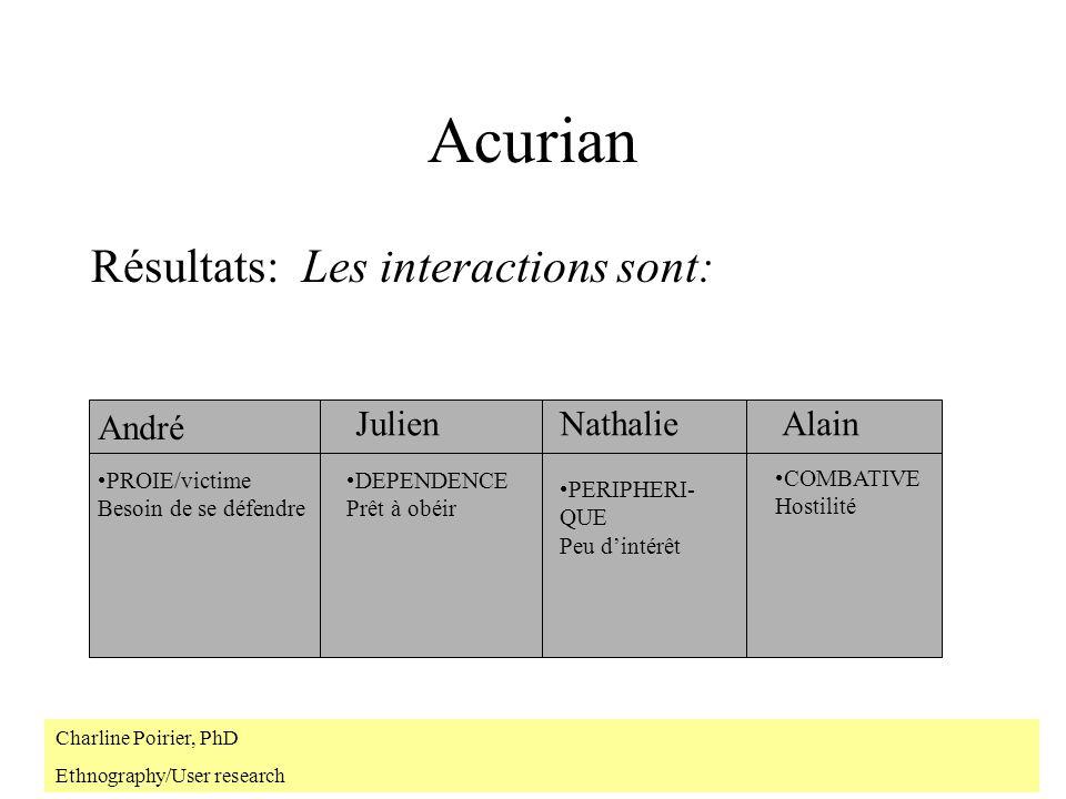Acurian Résultats: Les interactions sont: André Julien Nathalie Alain