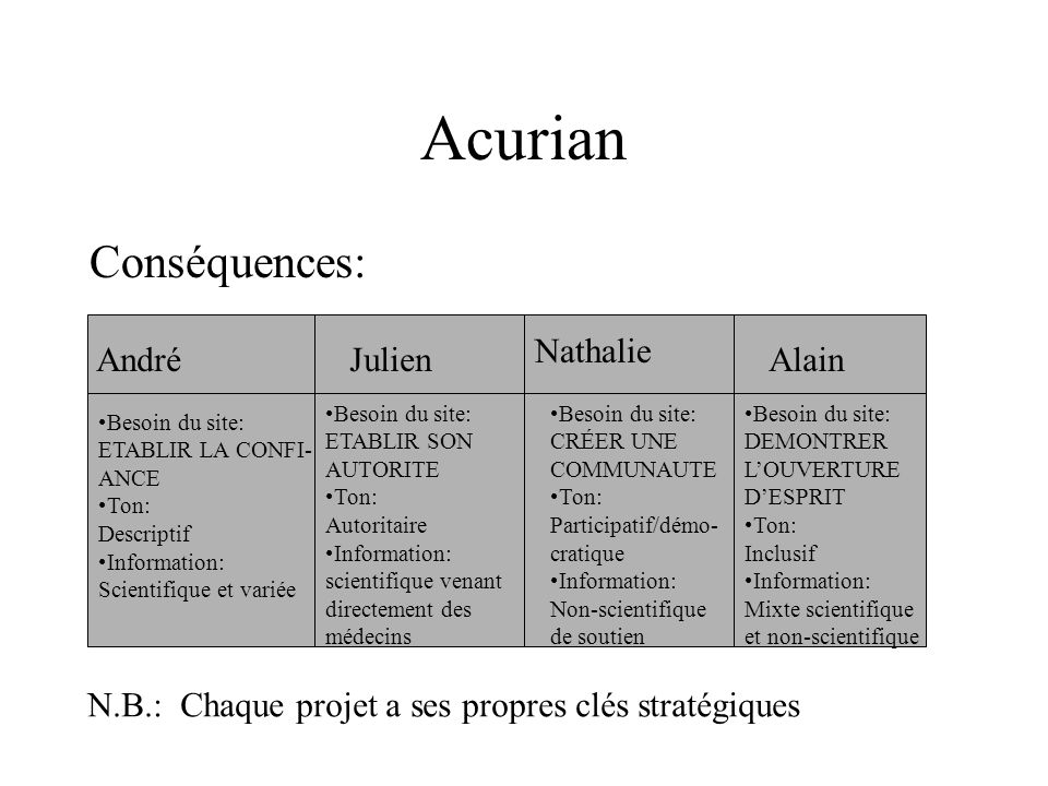 Acurian Conséquences: Nathalie André Julien Alain