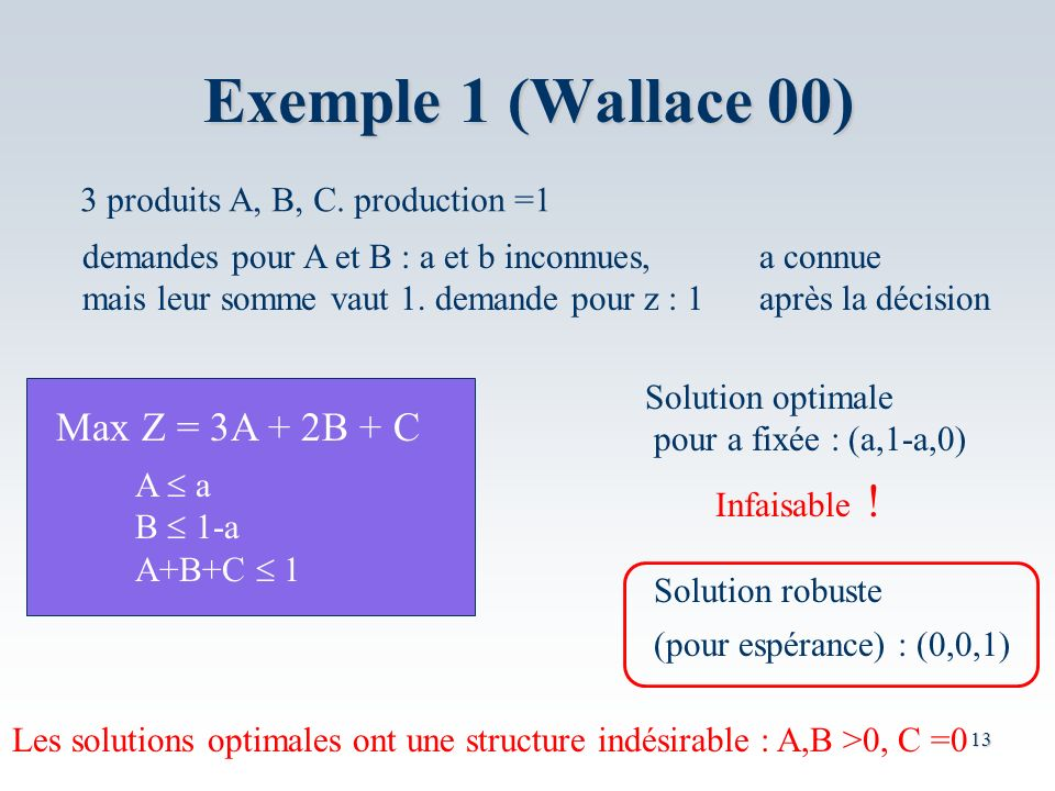 Exemple 1 (Wallace 00) Max Z = 3A + 2B + C