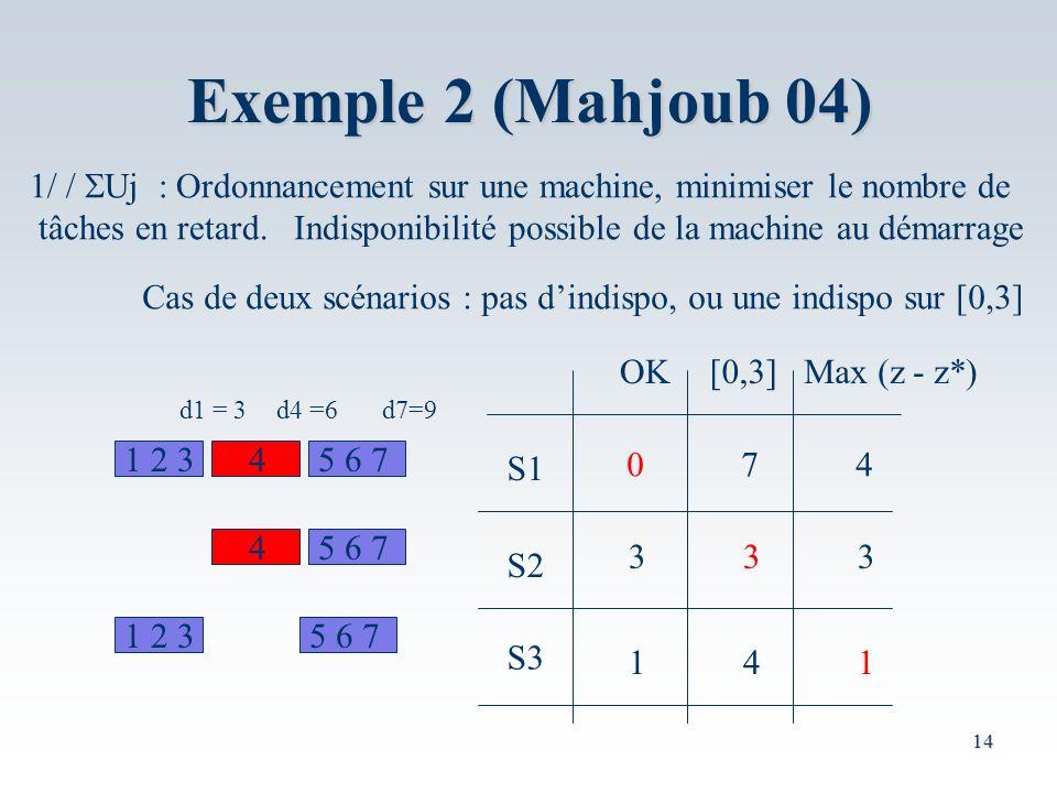 Exemple 2 (Mahjoub 04) 1/ / SUj : Ordonnancement sur une machine, minimiser le nombre de.