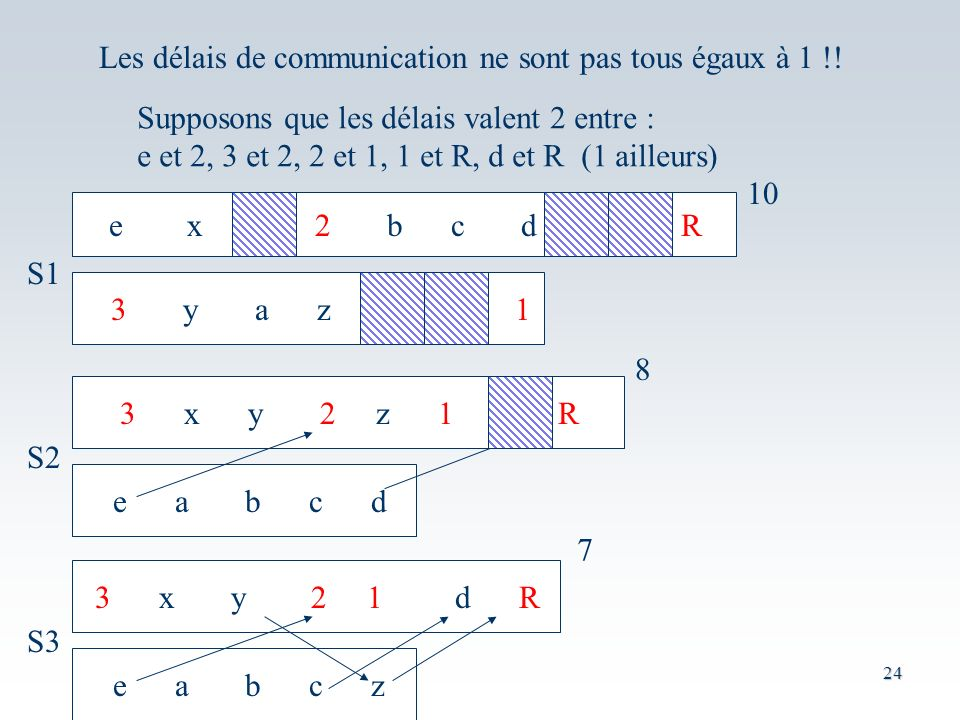 Les délais de communication ne sont pas tous égaux à 1 !!