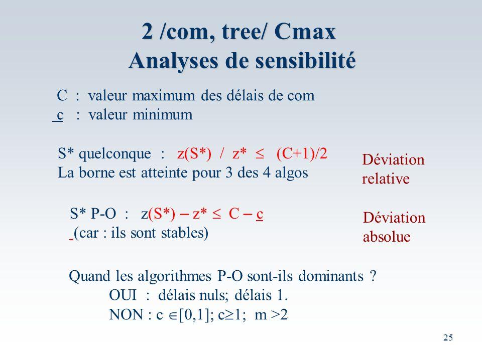 2 /com, tree/ Cmax Analyses de sensibilité