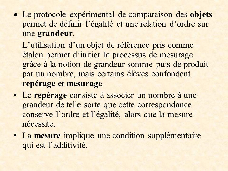 Le protocole expérimental de comparaison des objets permet de définir l'égalité et une relation d'ordre sur une grandeur.